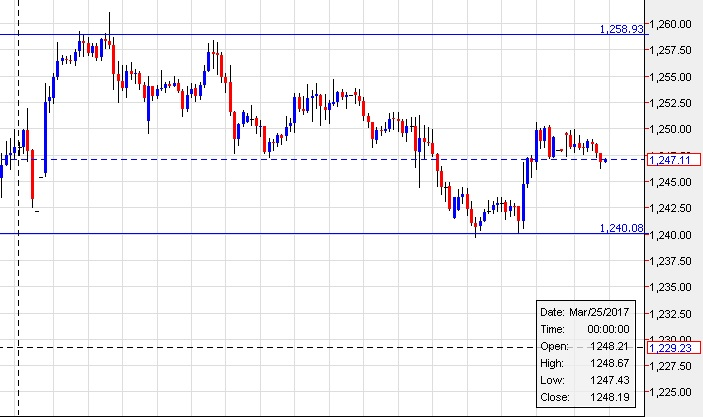 gold short term trend consolidation