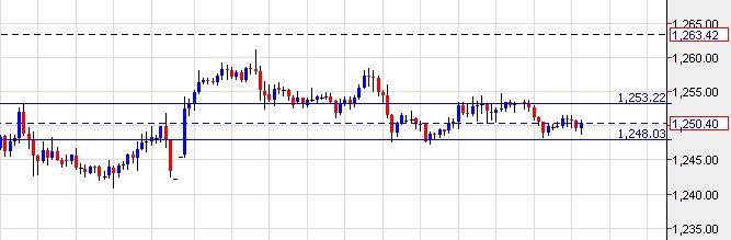 Gold Trend is in consolidation