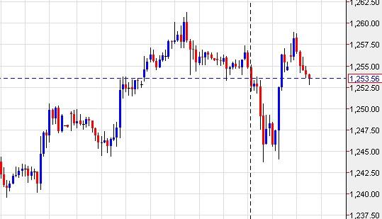 gold 1251-1261 range