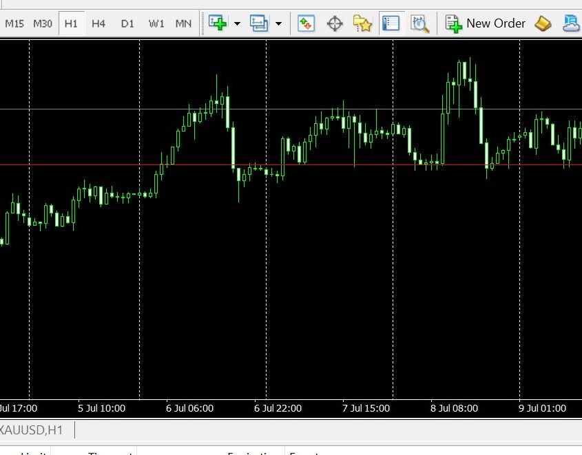 Gold failed to break 1793-1798 after earler tapeing calll by the Fed